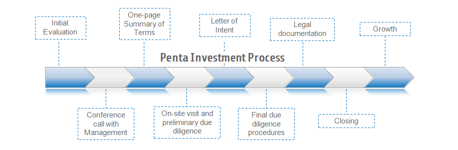 Investment Letter Of Intent.Our Process Penta Mezzanine Fund